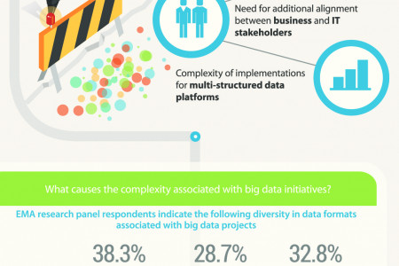 Why is Data Blending So Important to Big Data Initiativies Infographic