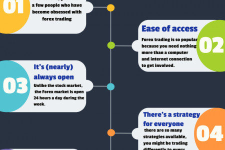 Why Is Forex Trading So Popular ? Infographic