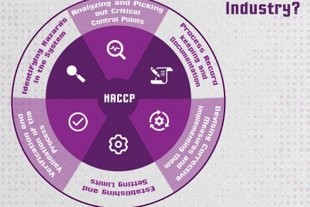 Why is HACCP Certification import to your Industry? Infographic