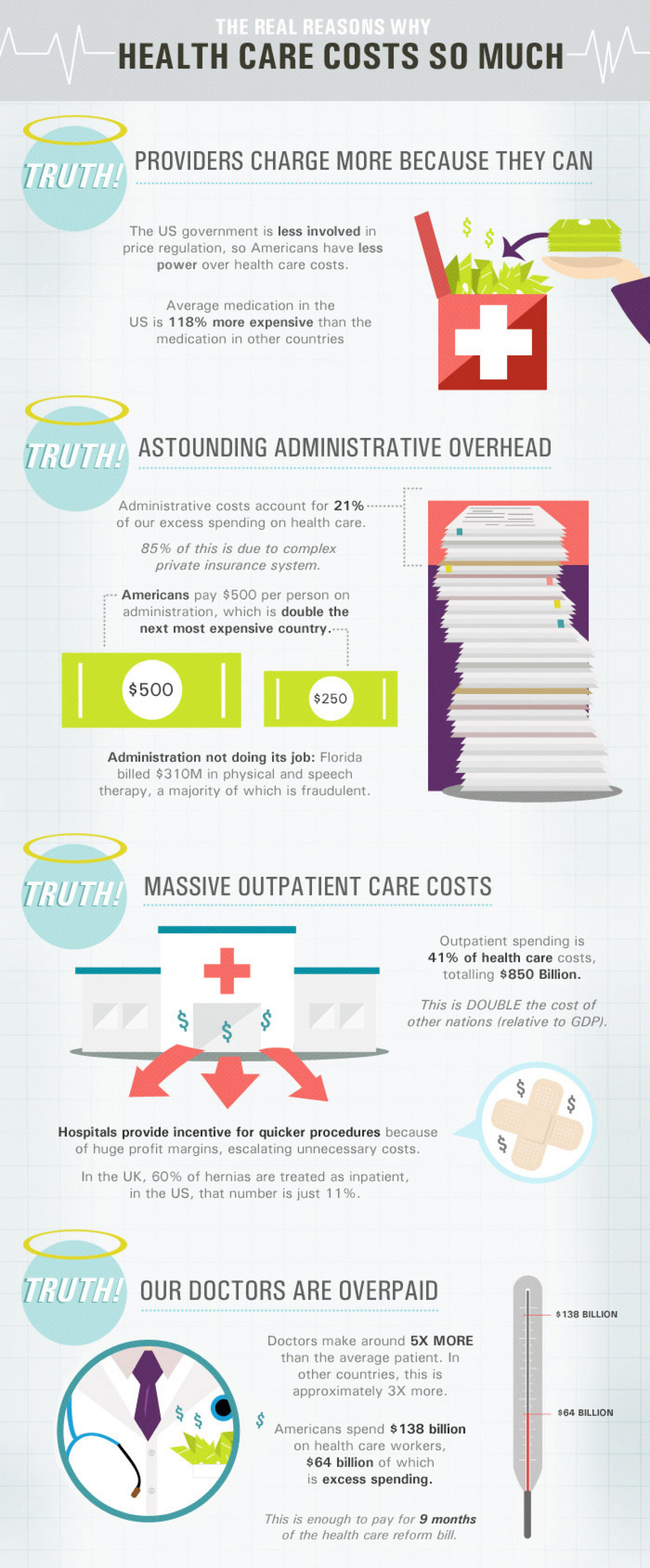 Why is Healthcare So Expensive? Infographic