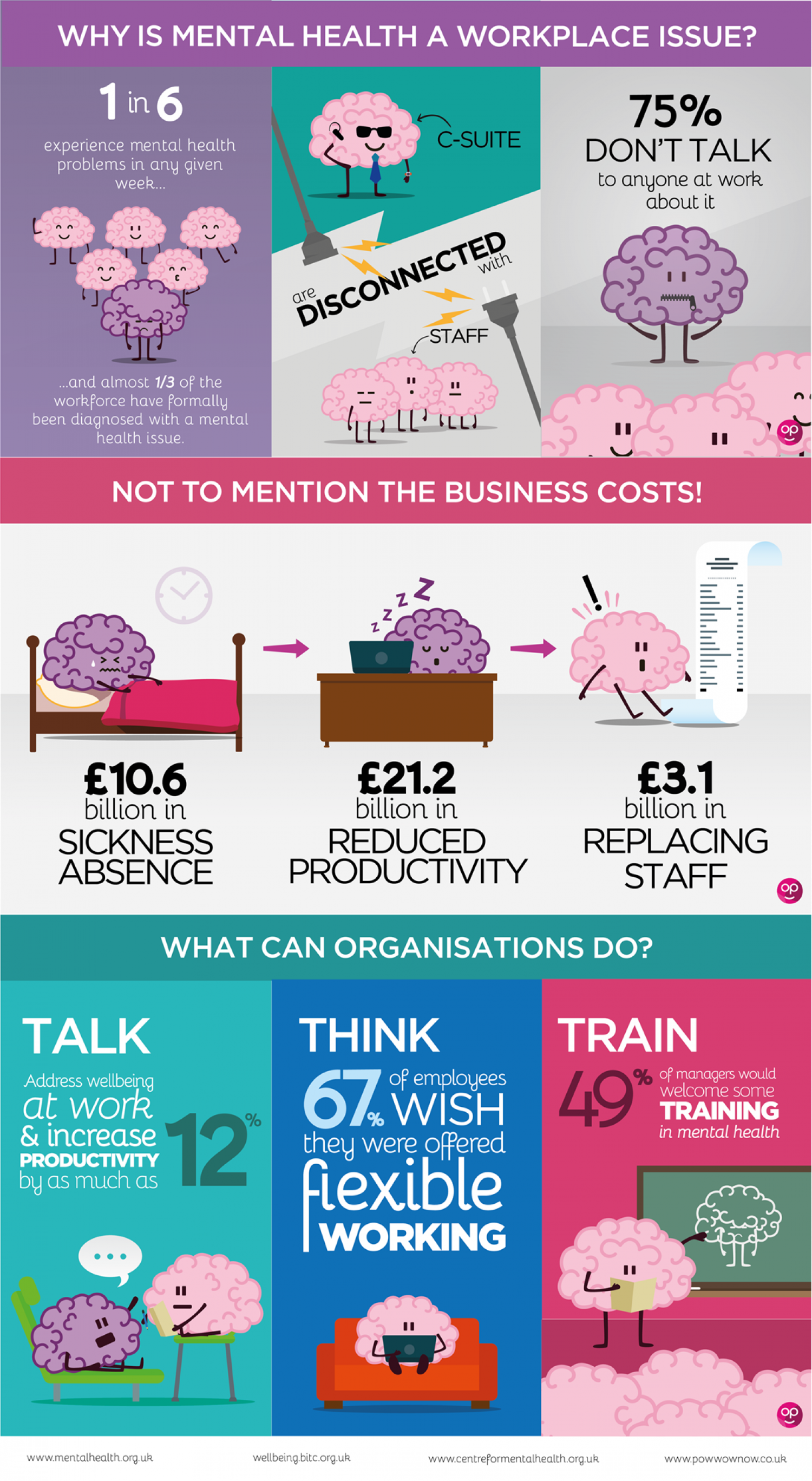 Why is Mental Health a Workplace Issue Infographic