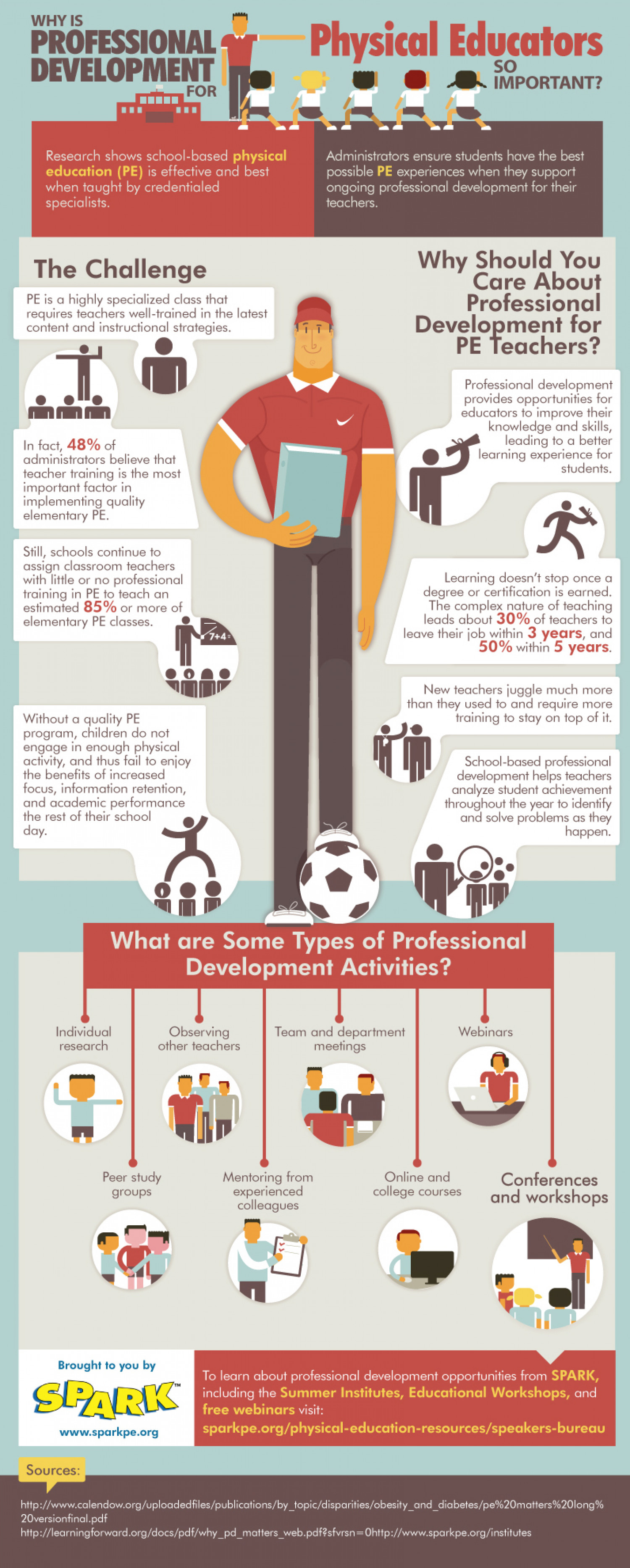 Why is Professional Development For Physical Educators So Important? Infographic