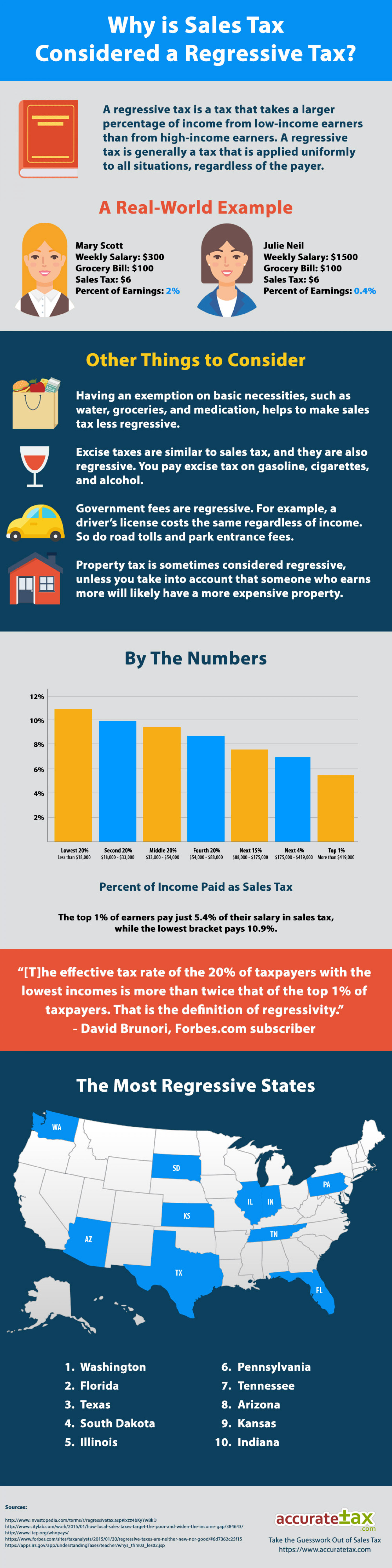 Why is Sales Tax Regressive? Infographic