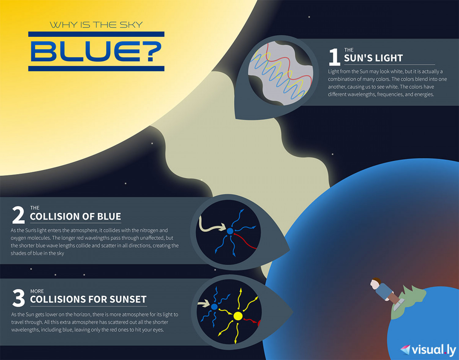 Why Is The Sky Blue? Infographic