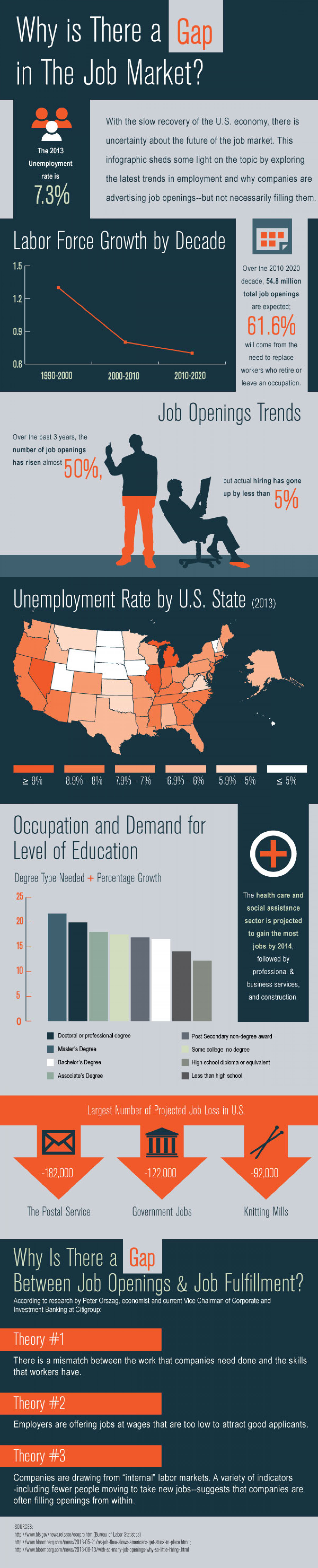 Why is There a Gap in the Job Market? (Peter Orszag) Infographic