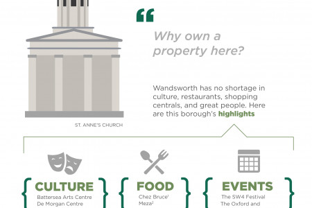 Why Live in Wandsworth Infographic