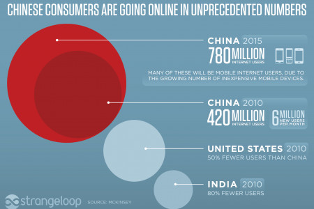Why Luxury Websites Are Disappointing Chinese Consumers Infographic
