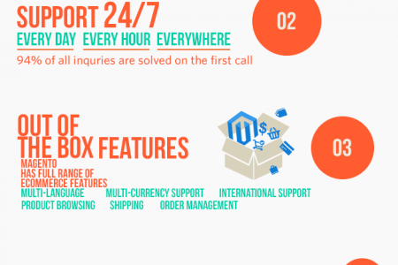 Why Magento: Top 5 Reasons to Choose - Infographic by Zealous System Infographic