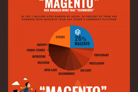 Why Magento uses for e-Commerce web portal development Infographic