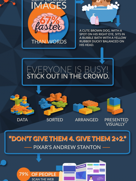 Why Make an Infographic Infographic