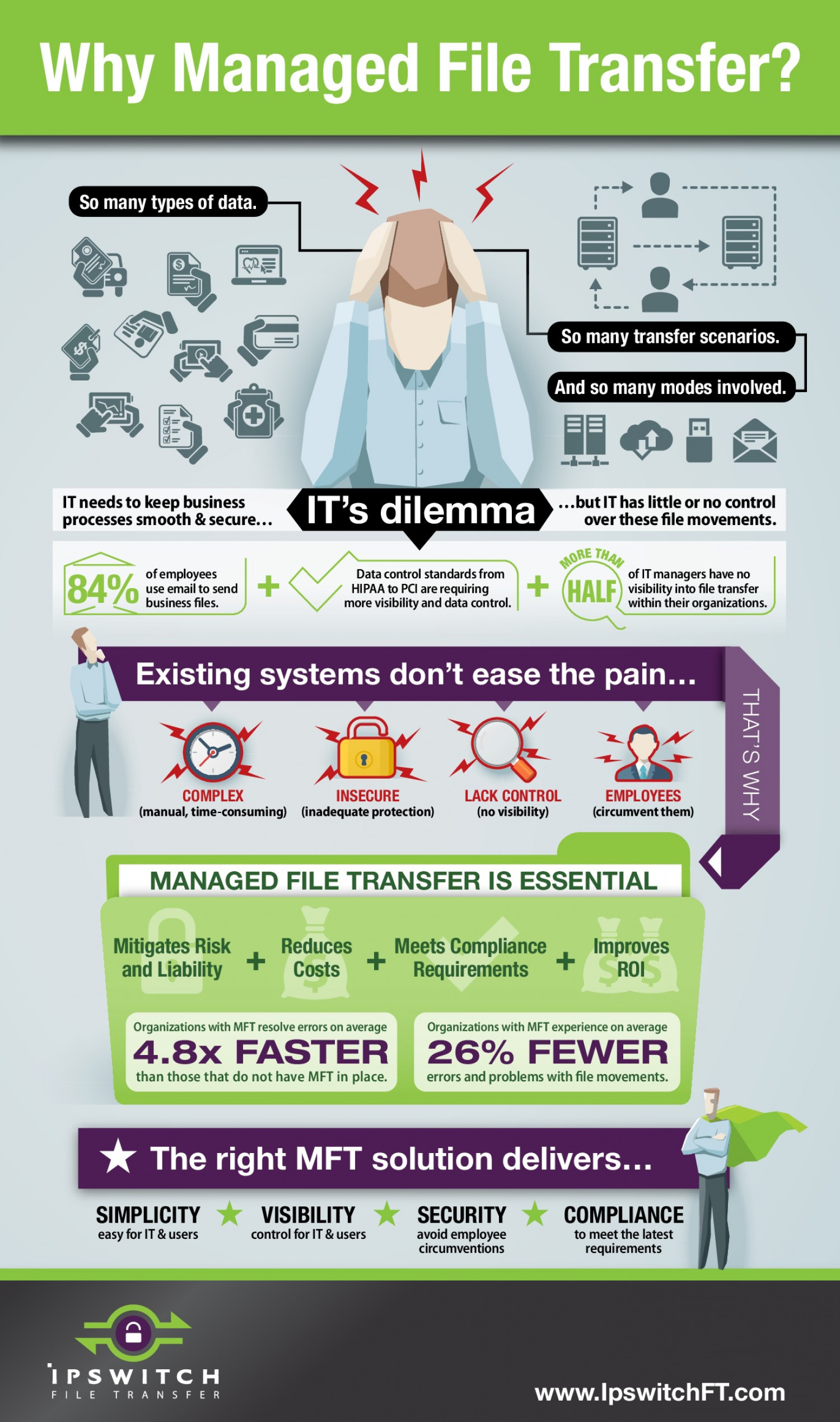 Why Managed File Transfer? Infographic