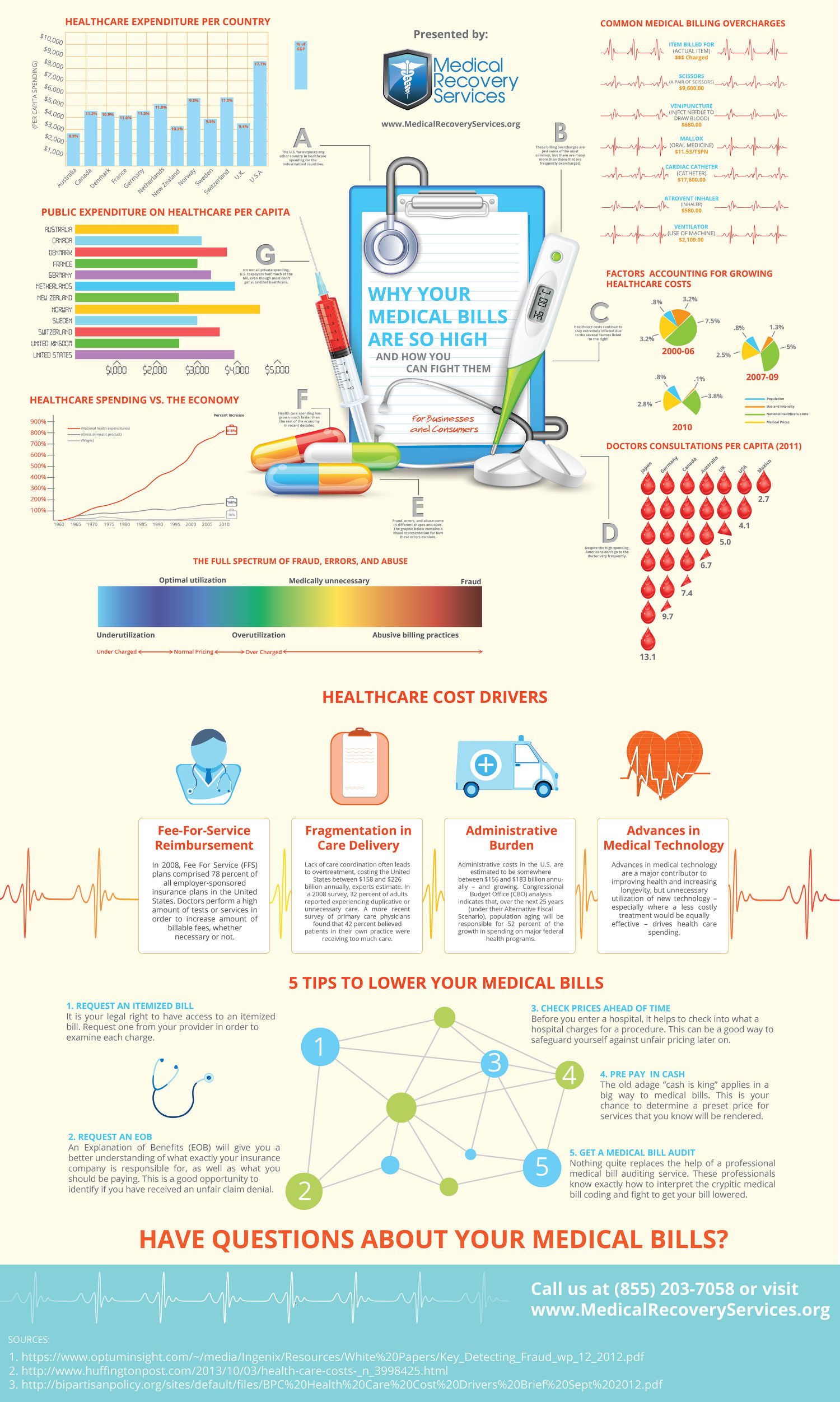 Why Medical Bills Are So High and How You Can Fight Them Infographic