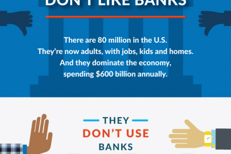 Why Millennials Don't Like Banks Infographic