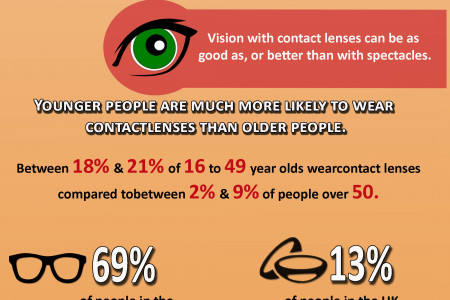 Why Millions of people love wearing contact lenses! Infographic