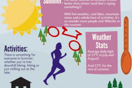 Why Move to Whistler Infographic
