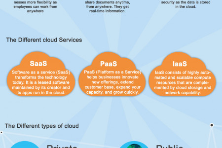 Why Move Your Business To The Cloud Infographic