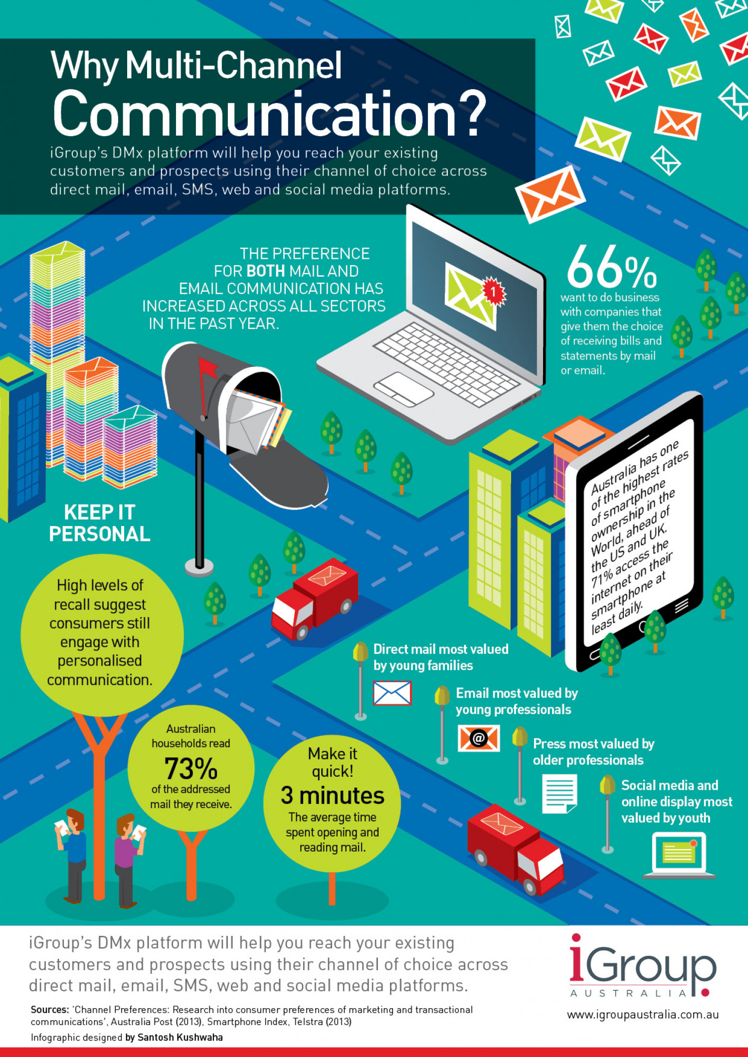 Why Multi-Channel Communication? Infographic