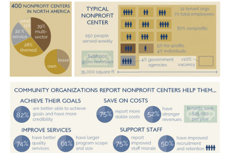Why Nonprofit Centers Matter to Communities Infographic