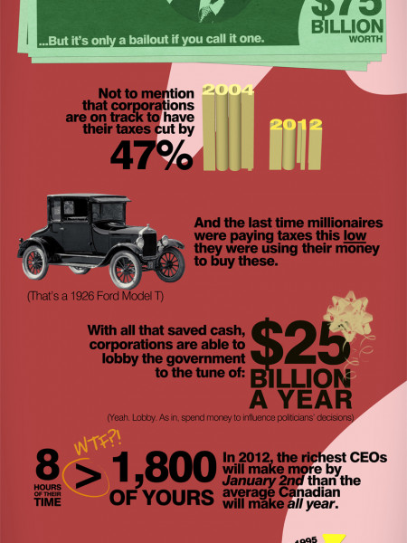 Why Occupy Canada? Infographic