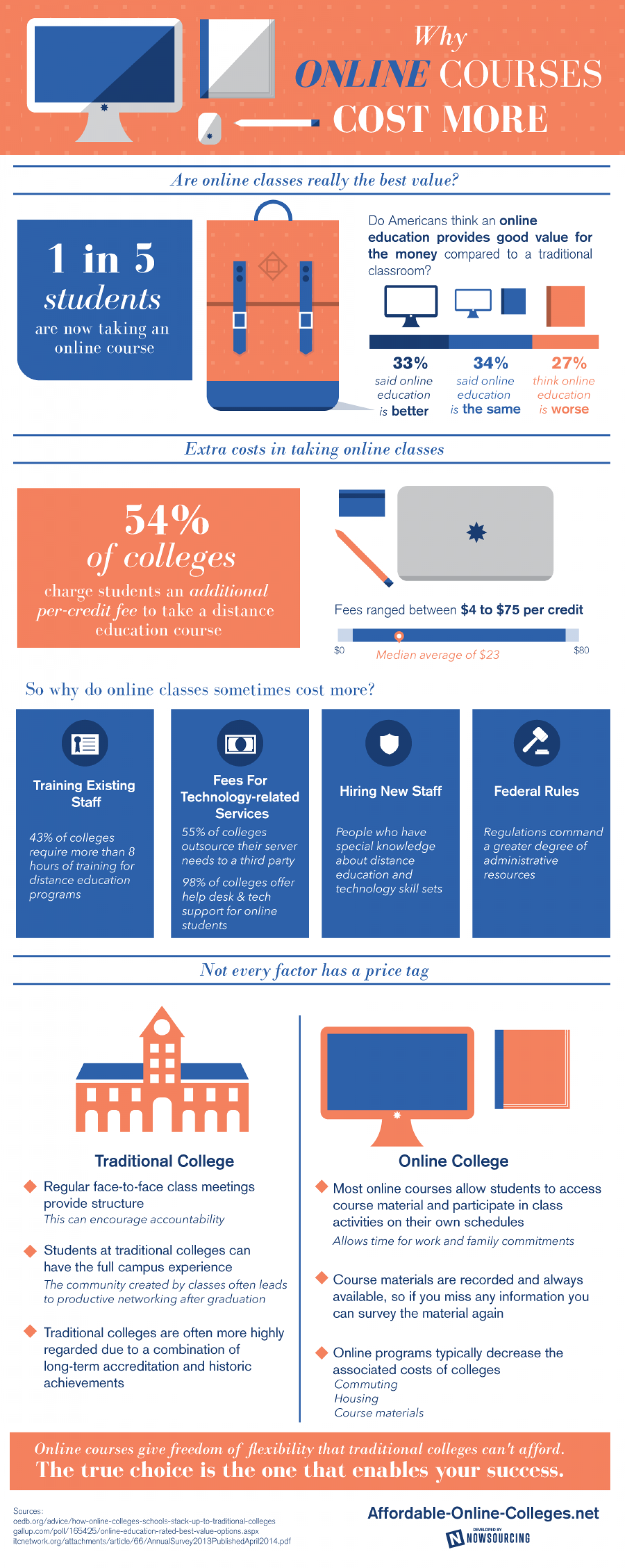 Why Online Courses Cost More Infographic