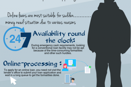 Why Online Lending Are Suitable For Small and Urgent Financial Needs Infographic
