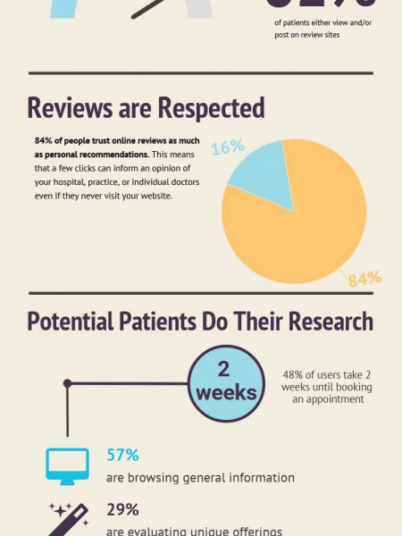 Why Online Reviews for Doctors are Important Infographic