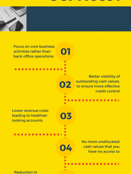 Why Outsource Accounts Receivable Services Infographic