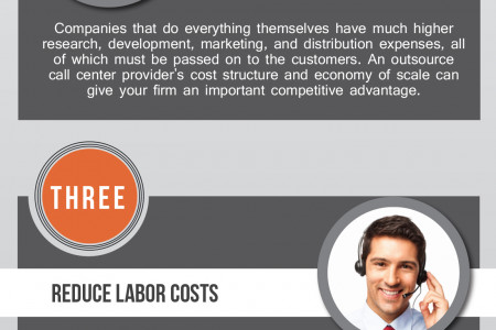 Why Outsource Your Call Center? Infographic
