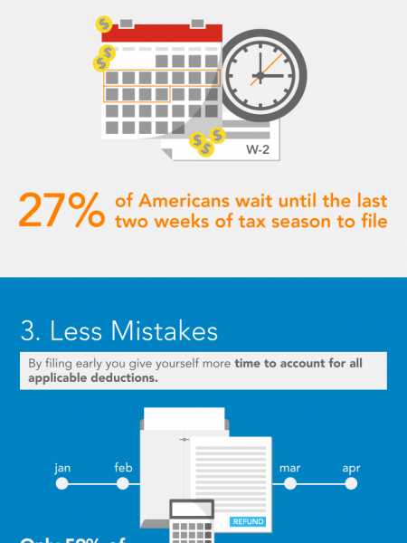 Why Pay Taxes Early Infographic