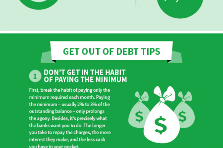 WHY PAYING THE MINIMUM ON YOUR DEBT IS BAD Infographic