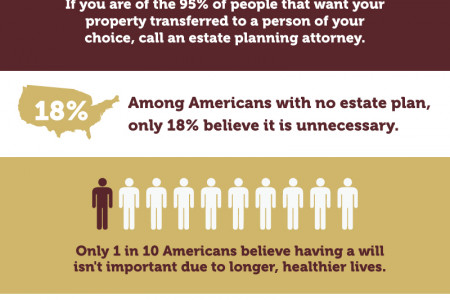 Why People Avoid Estate Planning Infographic