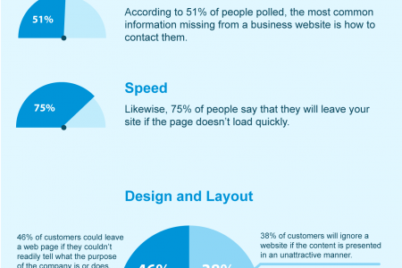 Why people leave your website and why you lose leads Infographic