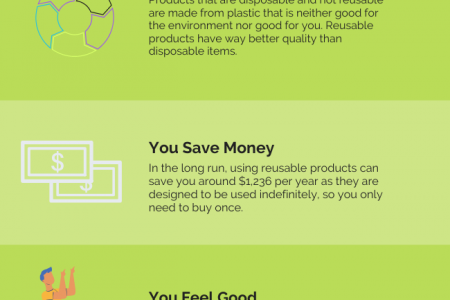 Why people should start buying eco friendly products now? Infographic