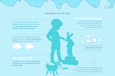 Why Play?  Infographic