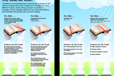 Why Read the Bible? Infographic