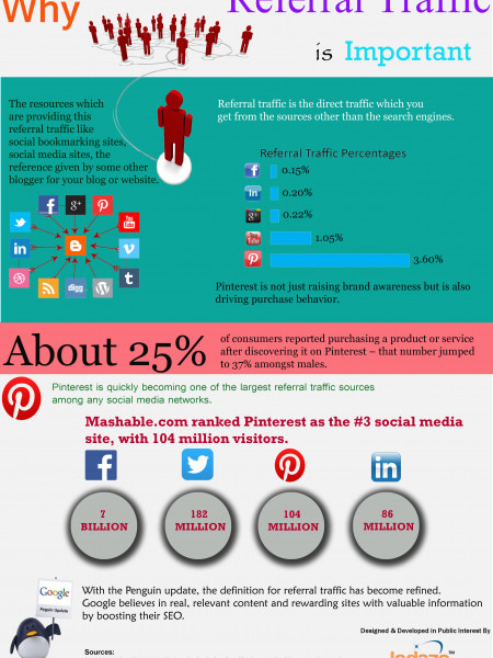 Why Referral Traffic Is Important Infographic