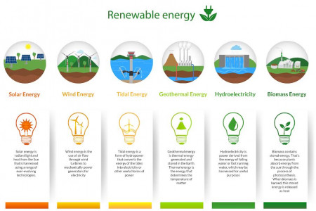 Why Renewable Energy Infographic