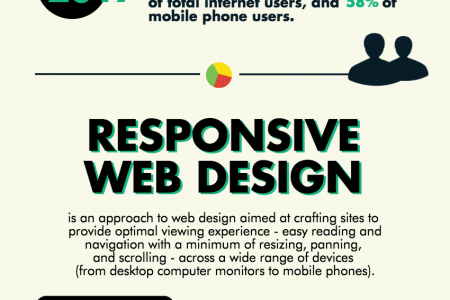 Why Responsive Design Should Be One of Your Top Priorities Infographic