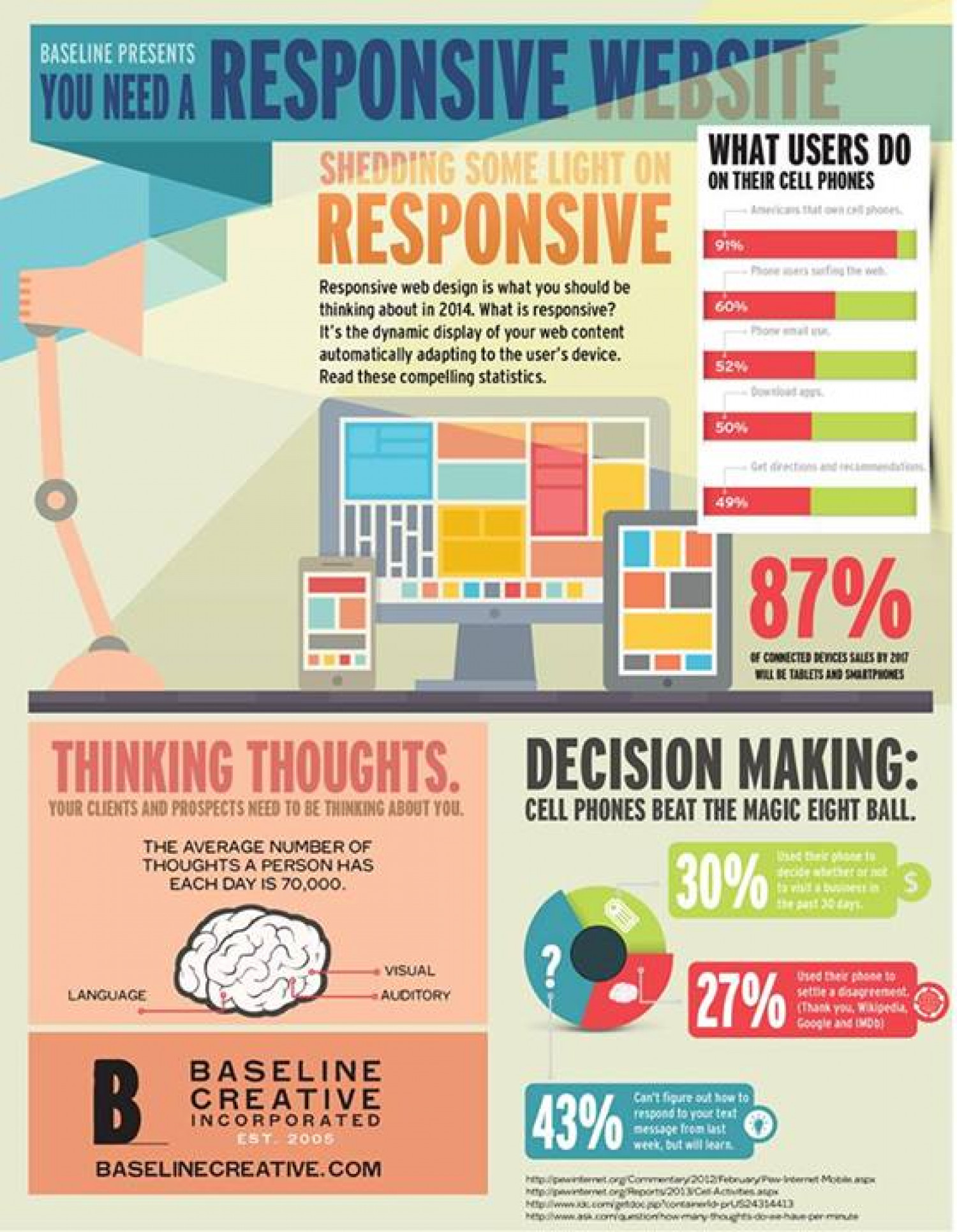 Why Responsive? Infographic