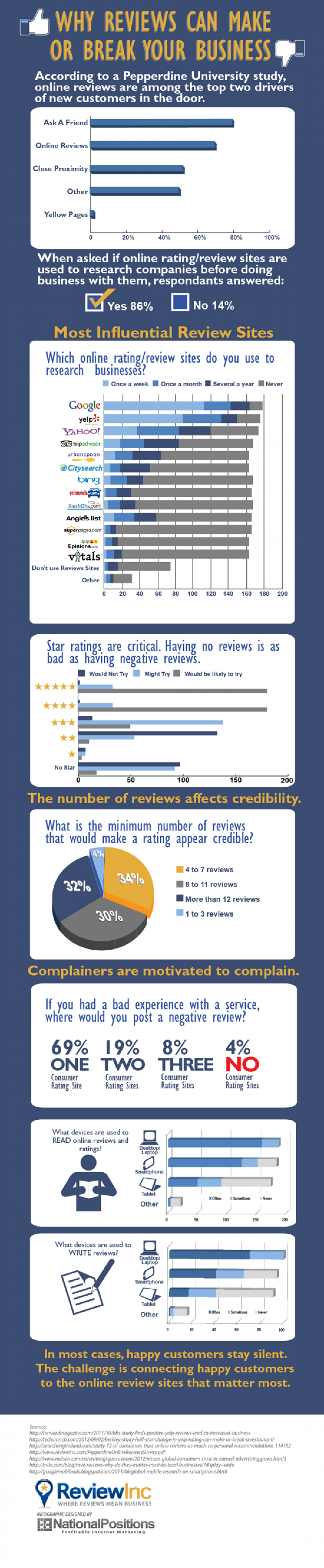 Why Reviews Can Make Or Break Your Business Infographic