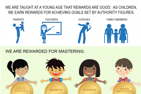 Why Rewards Are So Important? Infographic