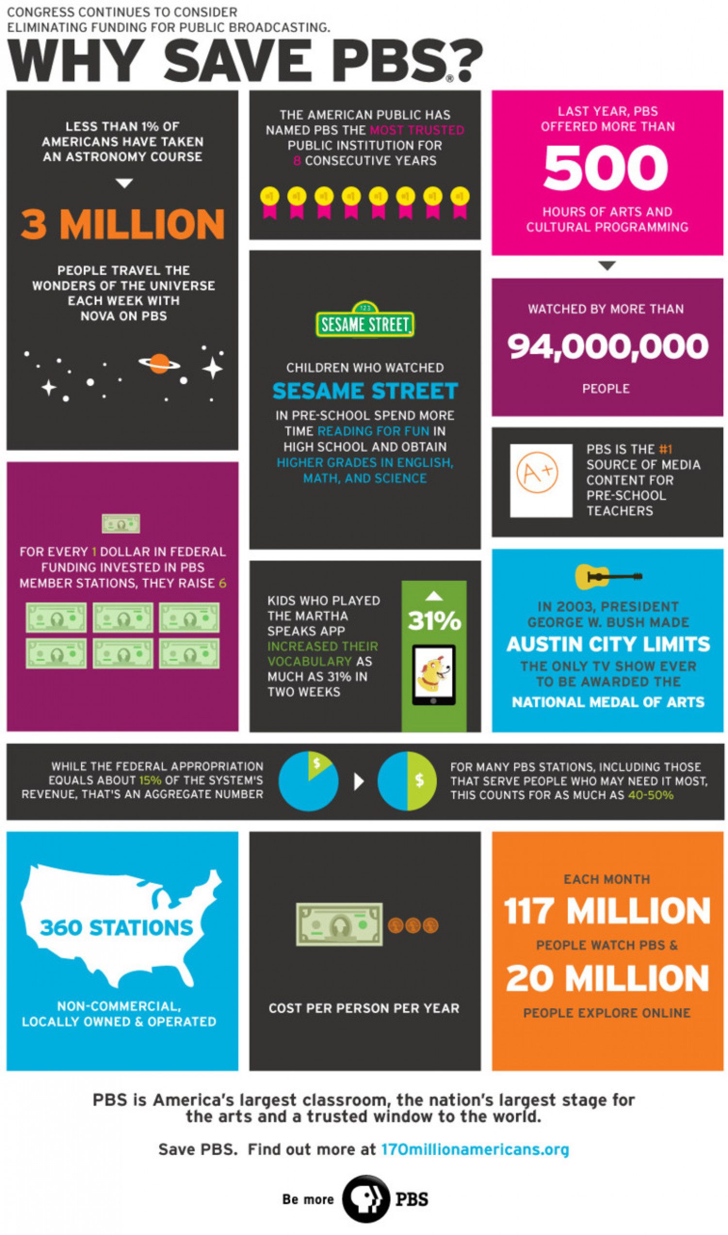 Why Save PBS? Infographic