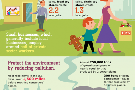 Why Shop Local Infographic