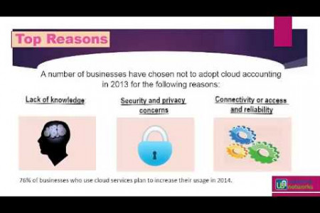 Why should adopt Cloud Services in 2014: Top Reasons Infographic