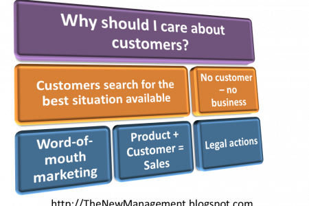 Why should I care about customers? Infographic