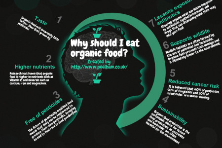 Why should I eat organic food?  Infographic