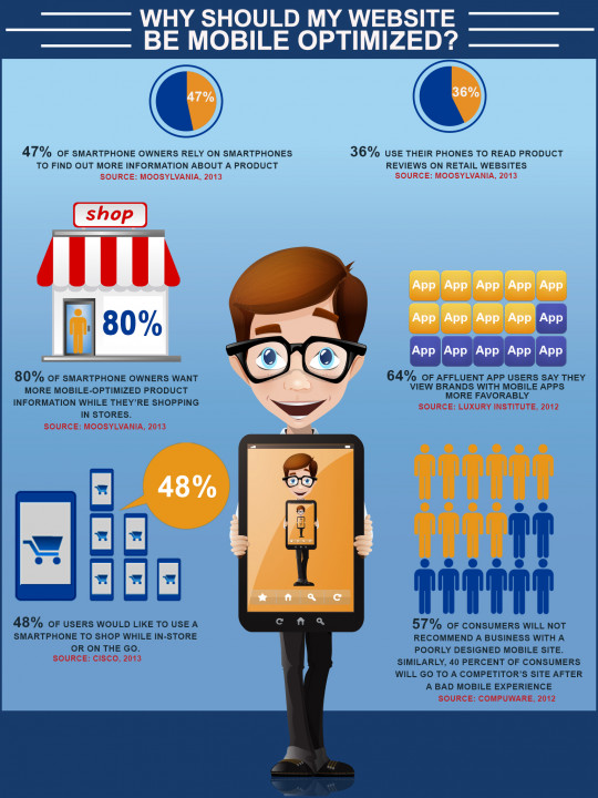 Why Should My Website Be Mobile Optimized?