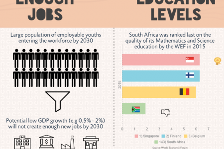 Why should we invest more in the education? Infographic