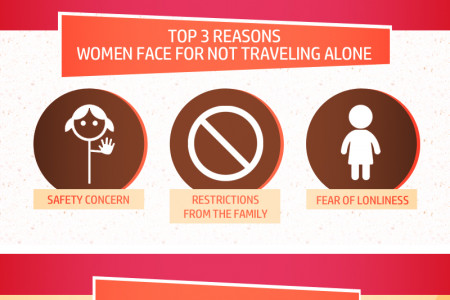 Why Should Women Travel Alone ? Infographic