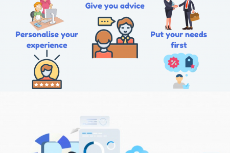 Why Should You Trust Wealth Advisors? Infographic
